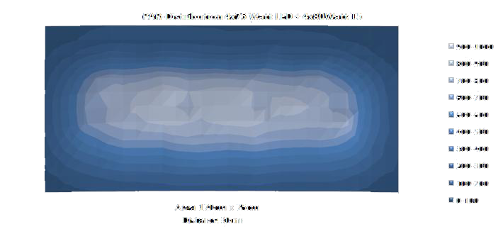 Feldmessung LED