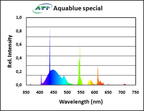ATI Aquablue Special
